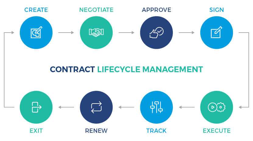 How 'Best Practice' Contract Management Systems Work - I